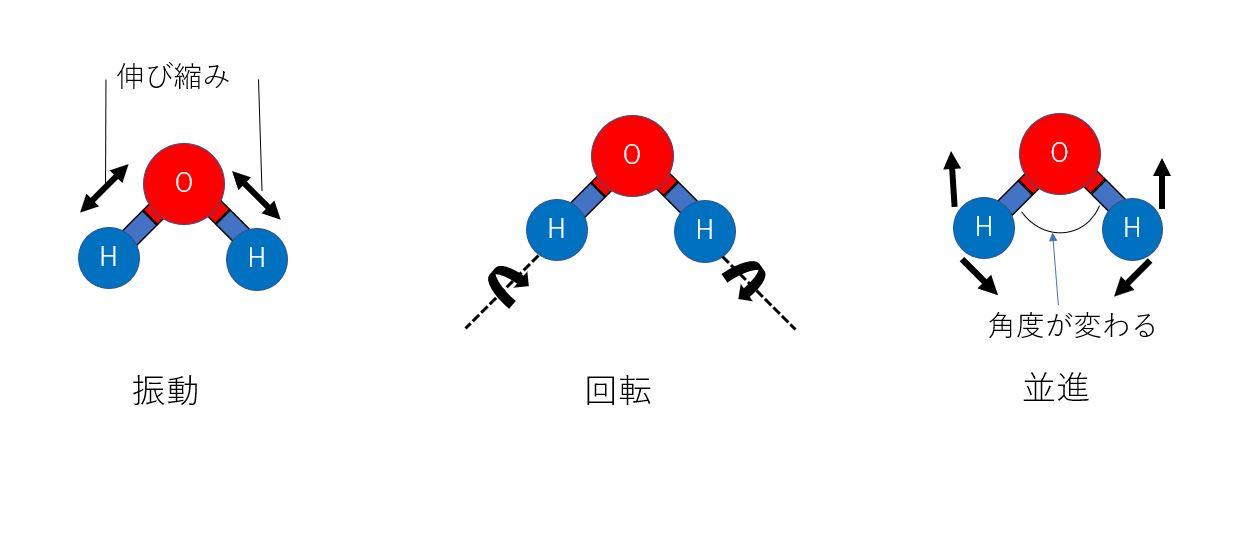 2.熱の定義
