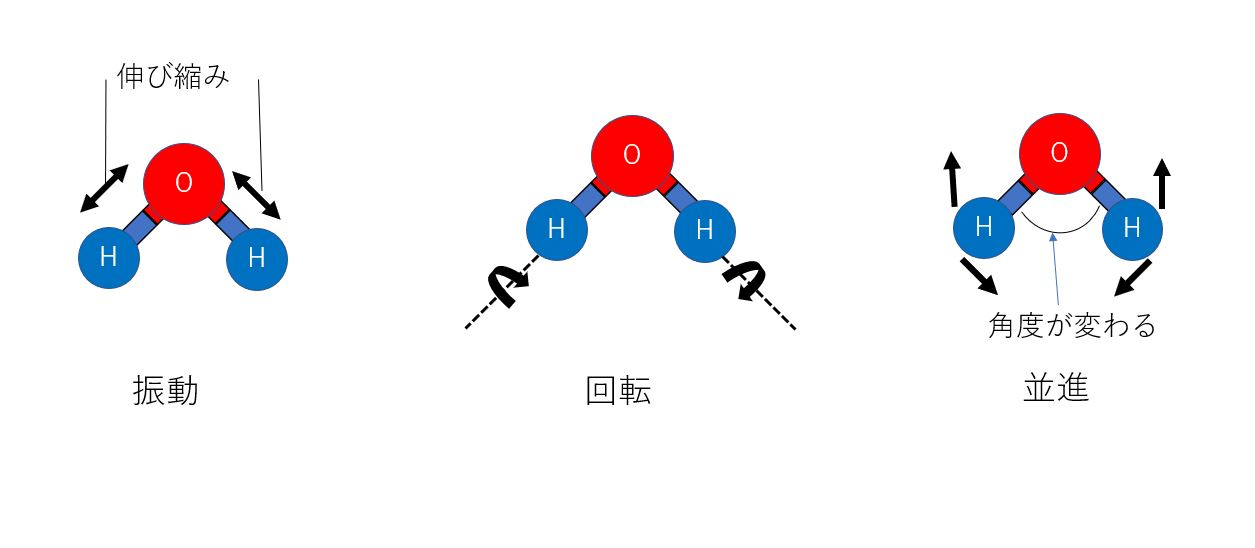 2-1.分子運動