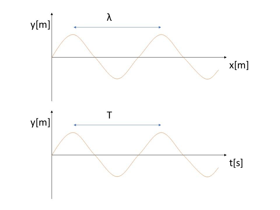 1-1 波のグラフ
