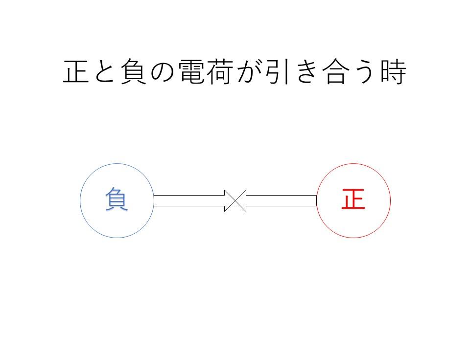 1. 電荷が正と負の時の関係