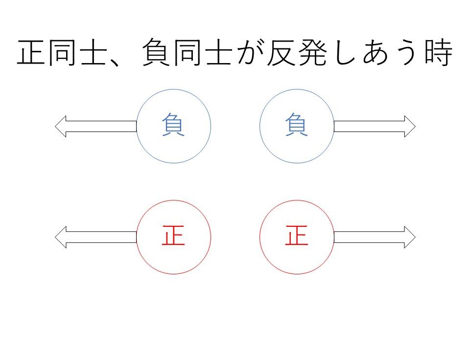 2. 電荷が正同士・負同士の時の関係