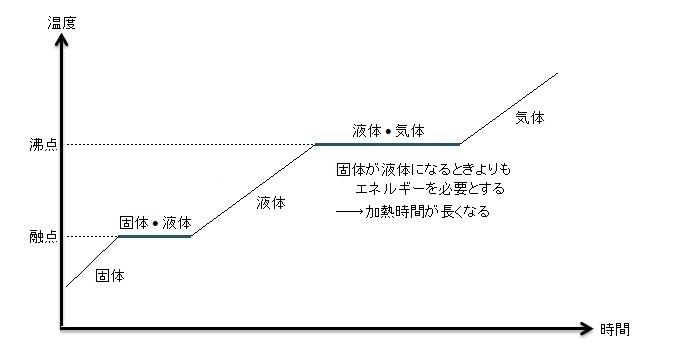 1-1.グラフから見る状態変化