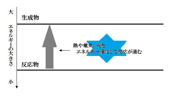 反応熱では少数派!「吸熱反応」を元塾講師が解説 - Study-Z ドラゴン ...
