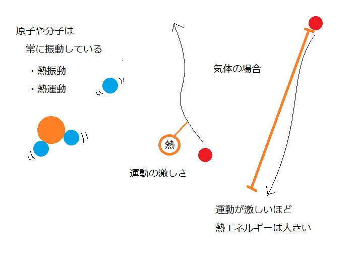 1-1.熱運動と熱エネルギー