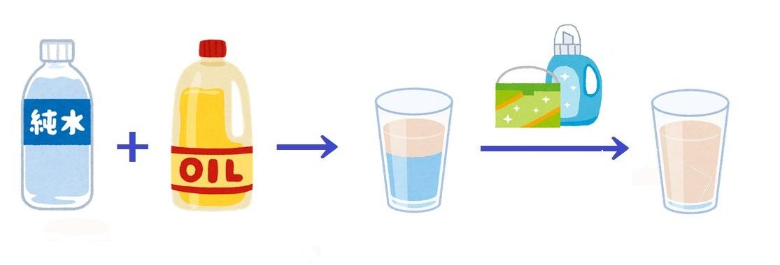 1-2.水と油を混ぜるためには?