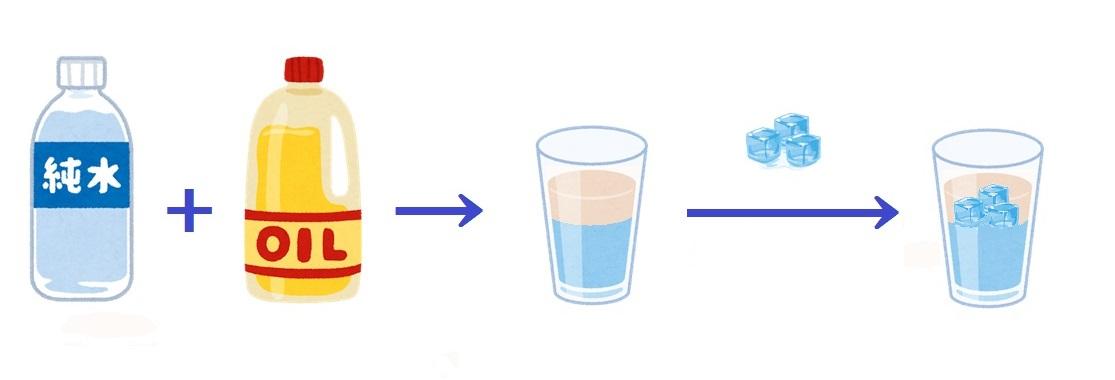 1-1.水と油を入れたグラスの中に氷を入れると?