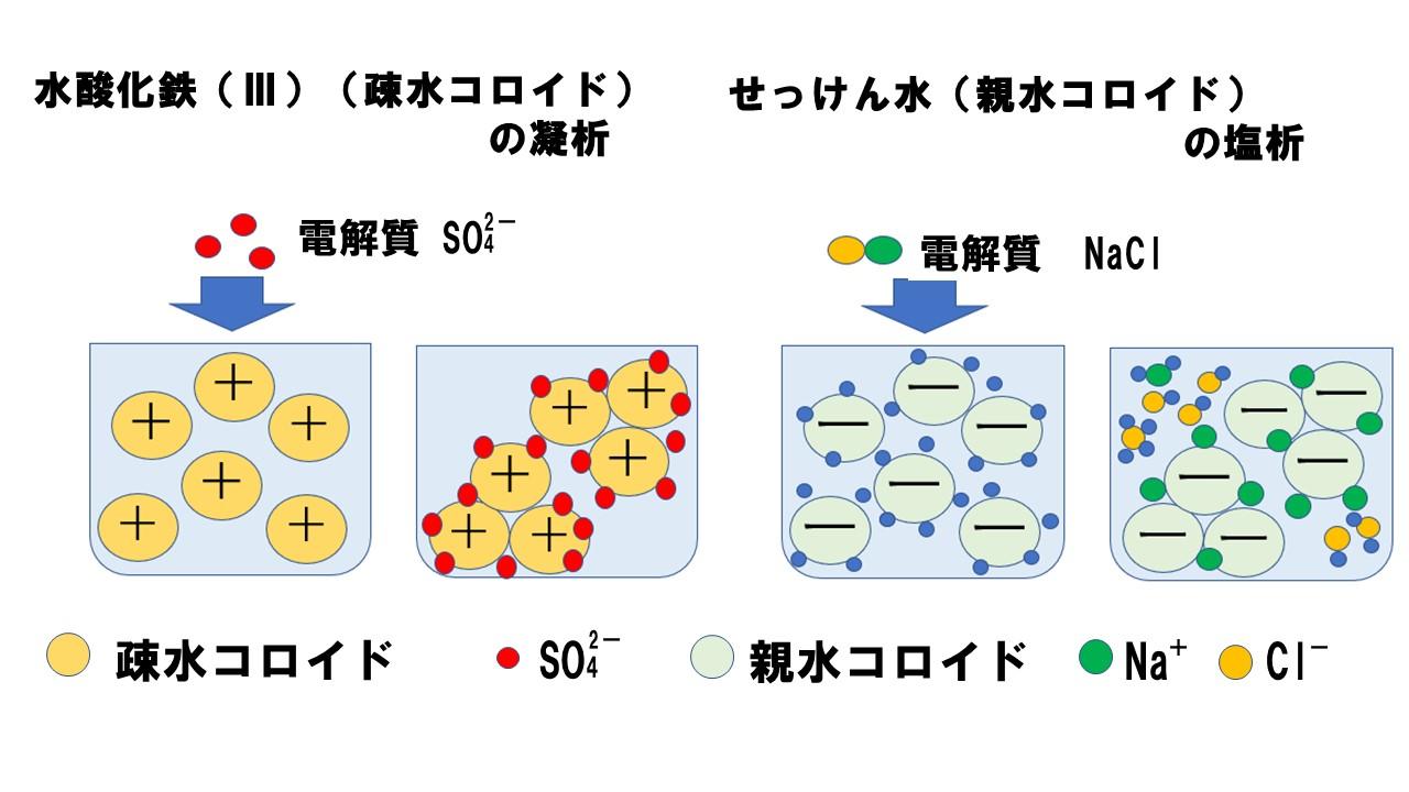 粒子 コロイド