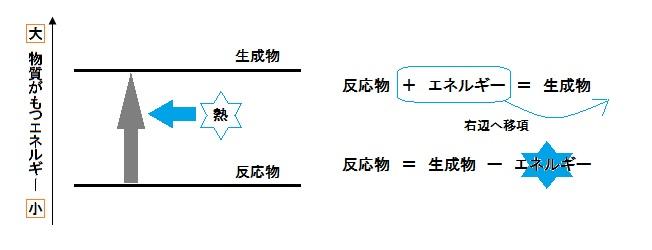 1-2.熱を吸収する反応