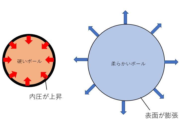 2.気体の体積、圧力の関係~ボイルの法則