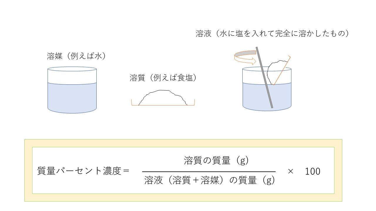 1-2.質量パーセント濃度の求め方