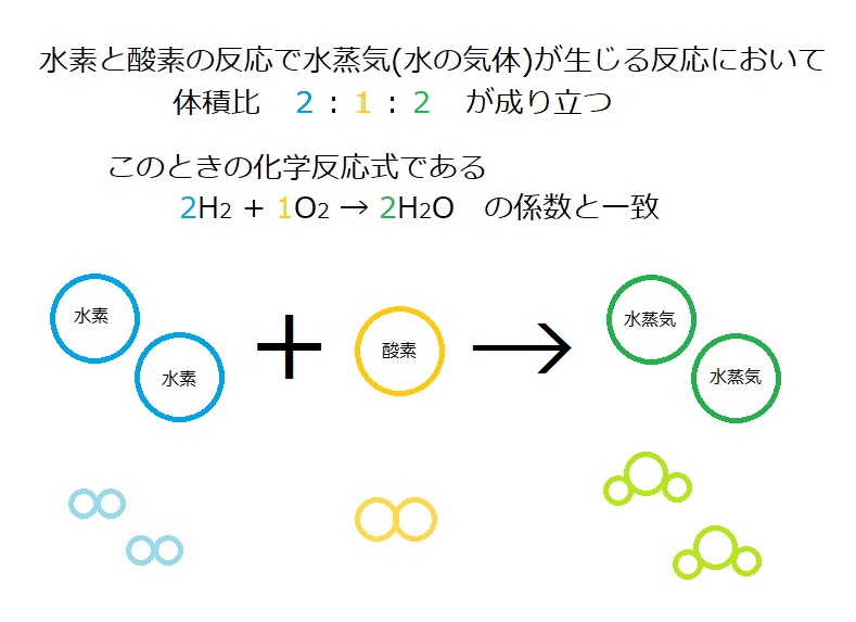 2.気体反応の法則とは