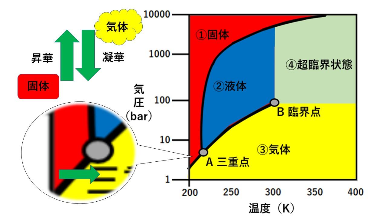 二酸化 炭素 液体