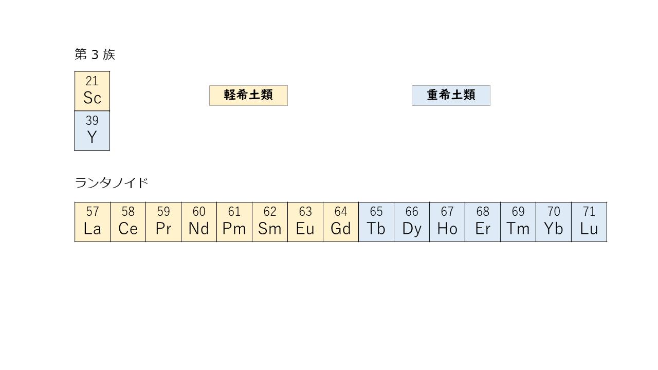 1-1. 希土類元素は 17 種類