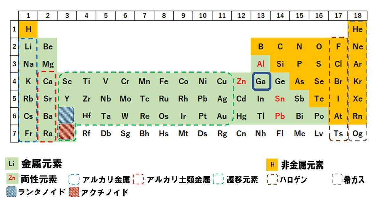 ガリウム 酸化