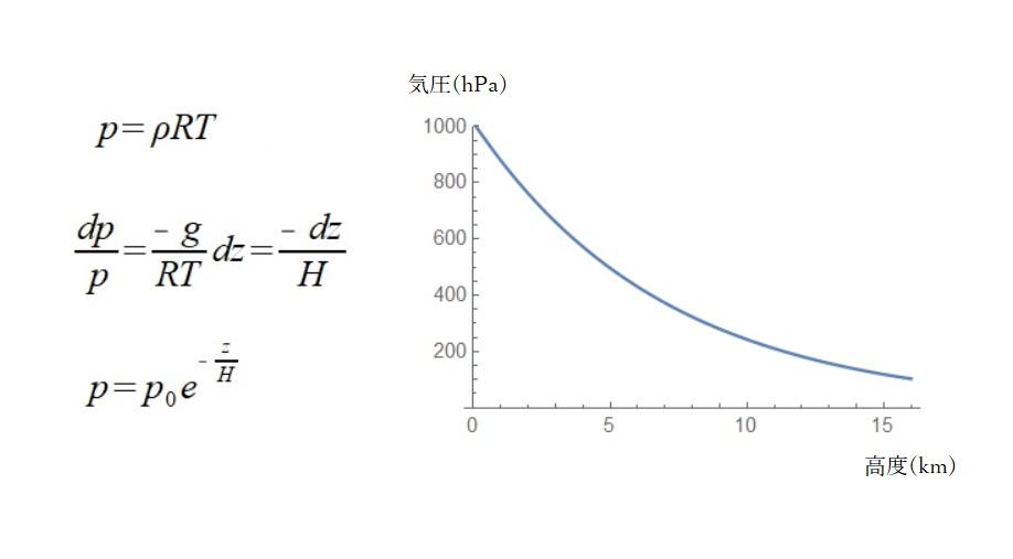 鉛直方向の気圧変化