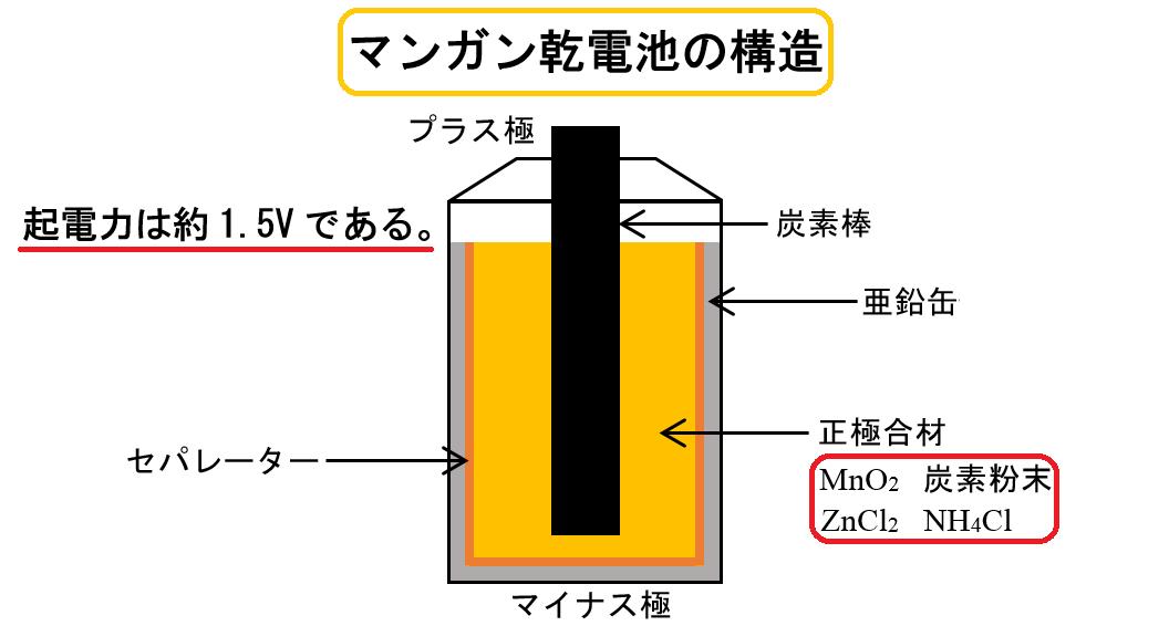 マンガン乾電池の構造