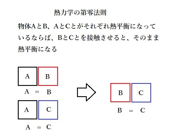 熱力学第零法則について