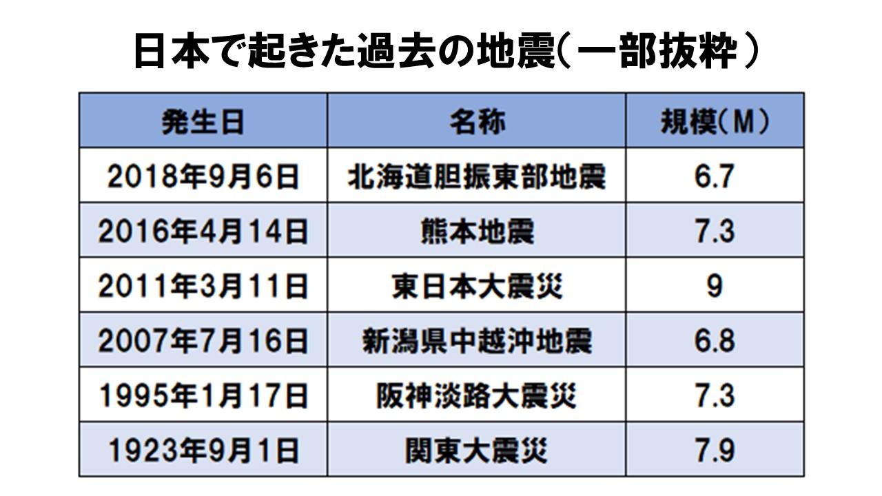 日本で起きた過去の震災