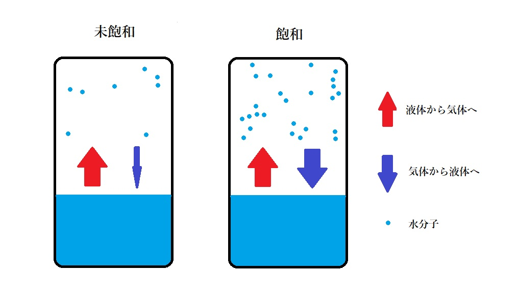 水蒸気の飽和について