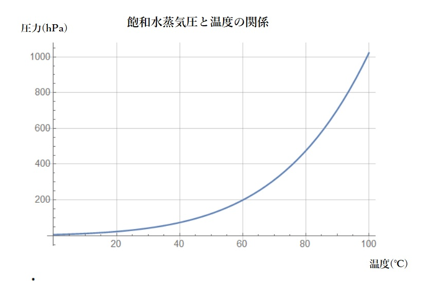 飽和水蒸気圧と温度の関係