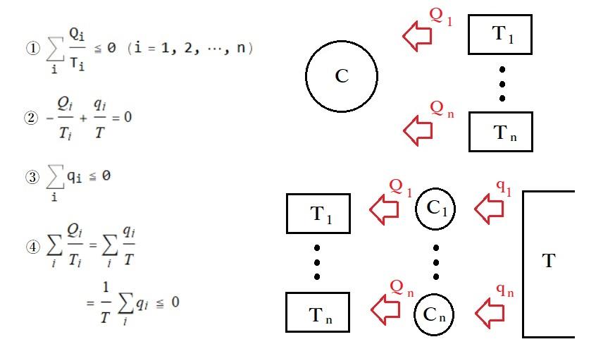 クラウジウスの不等式について