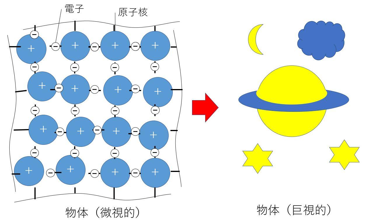量子力学と概算は切っても切り離せない