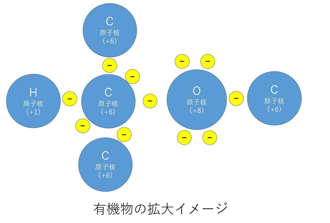 2.静電気の発生