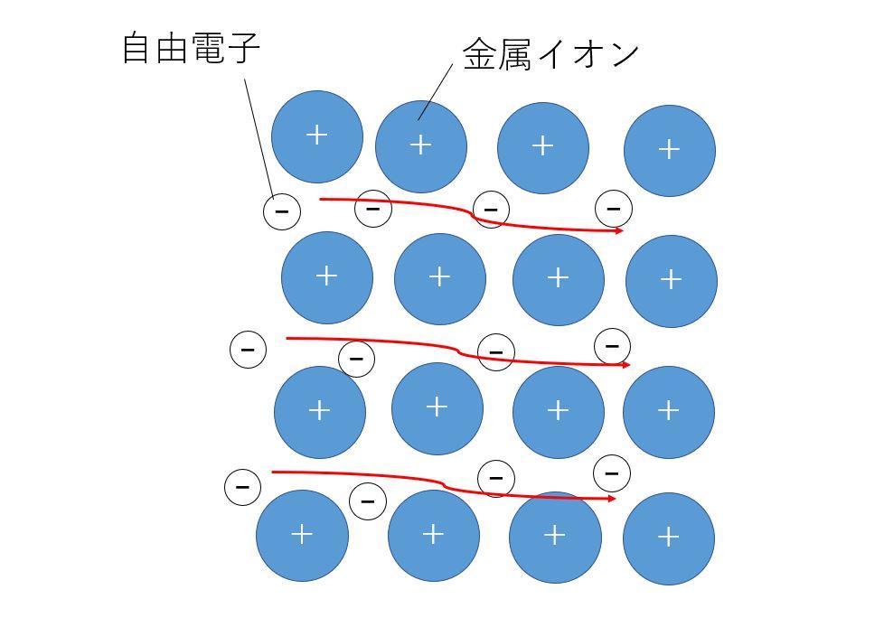 3.導電体での電気の流れ
