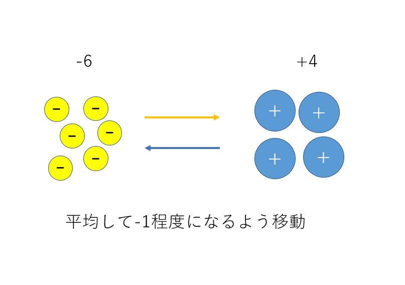 3.引力と斥力のイメージ