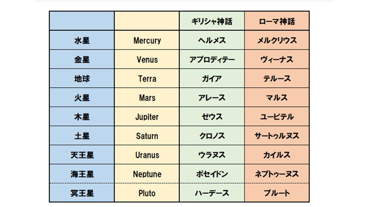 太陽系の惑星と名前の由来