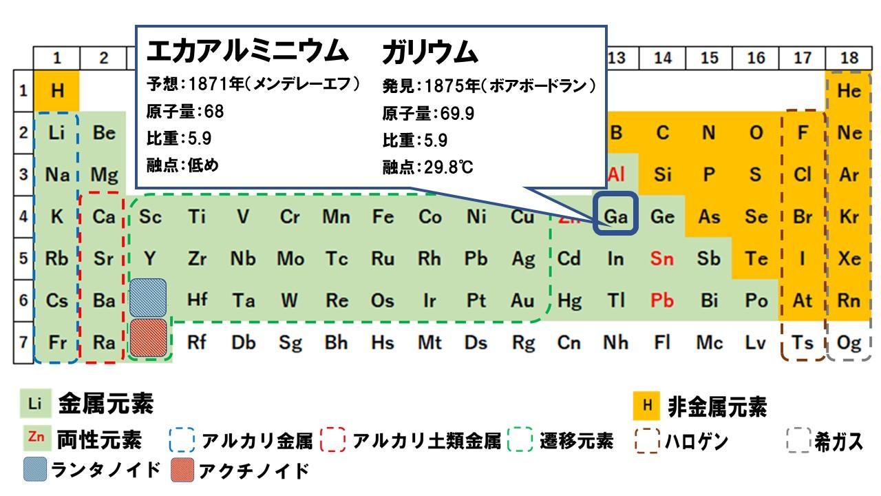 周期表の歴史