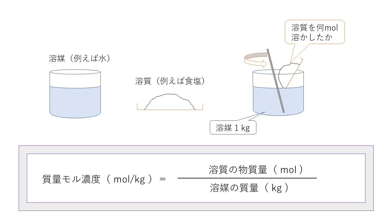 1-4.質量モル濃度