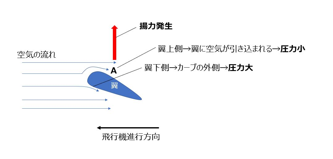 2.飛行機が飛ぶ原理とコアンダ効果