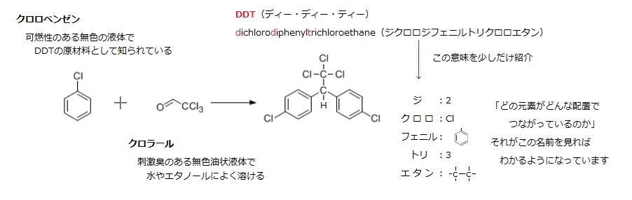 1.DDTとは