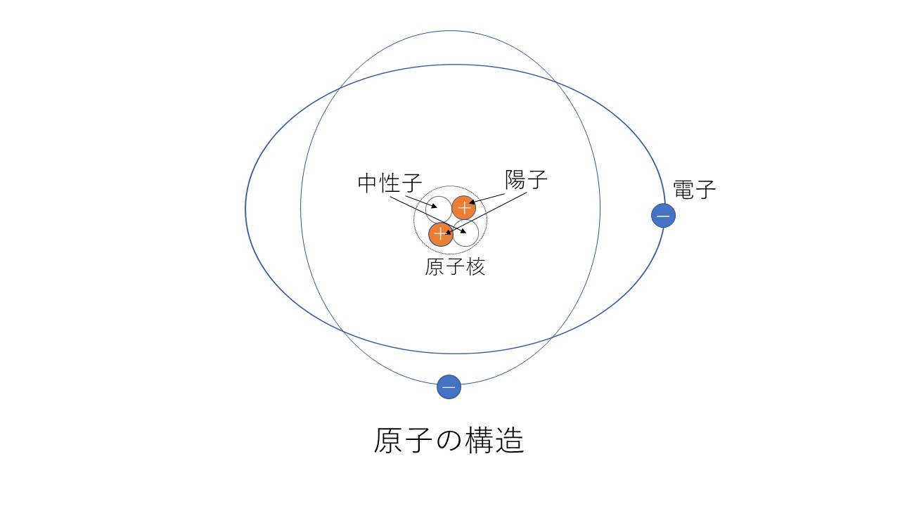 1-1.原子の構造