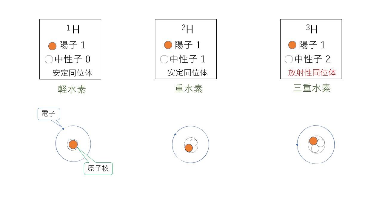 1-3.水素原子で解説する同位体