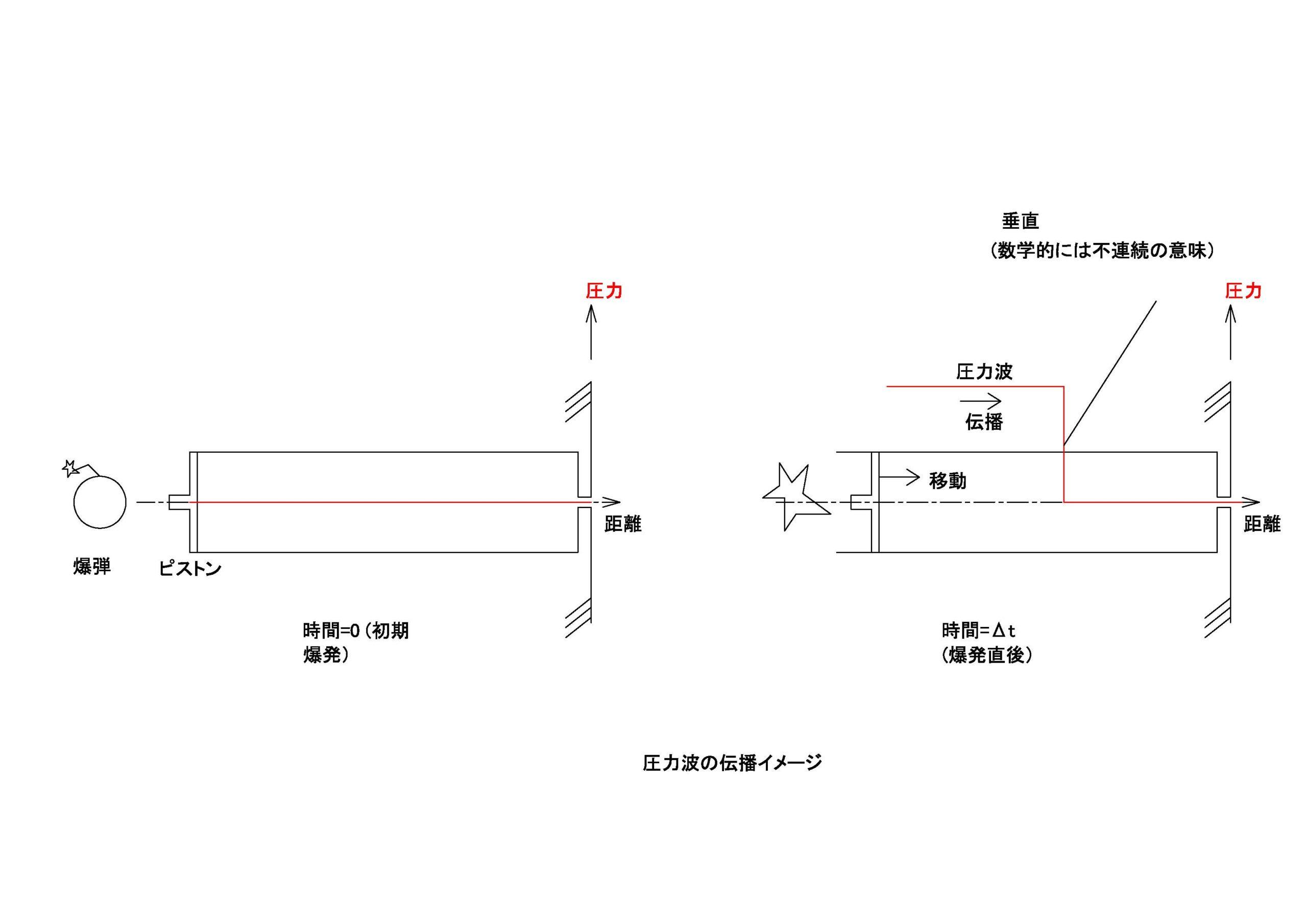 衝撃波のポイント1  圧力波の発生