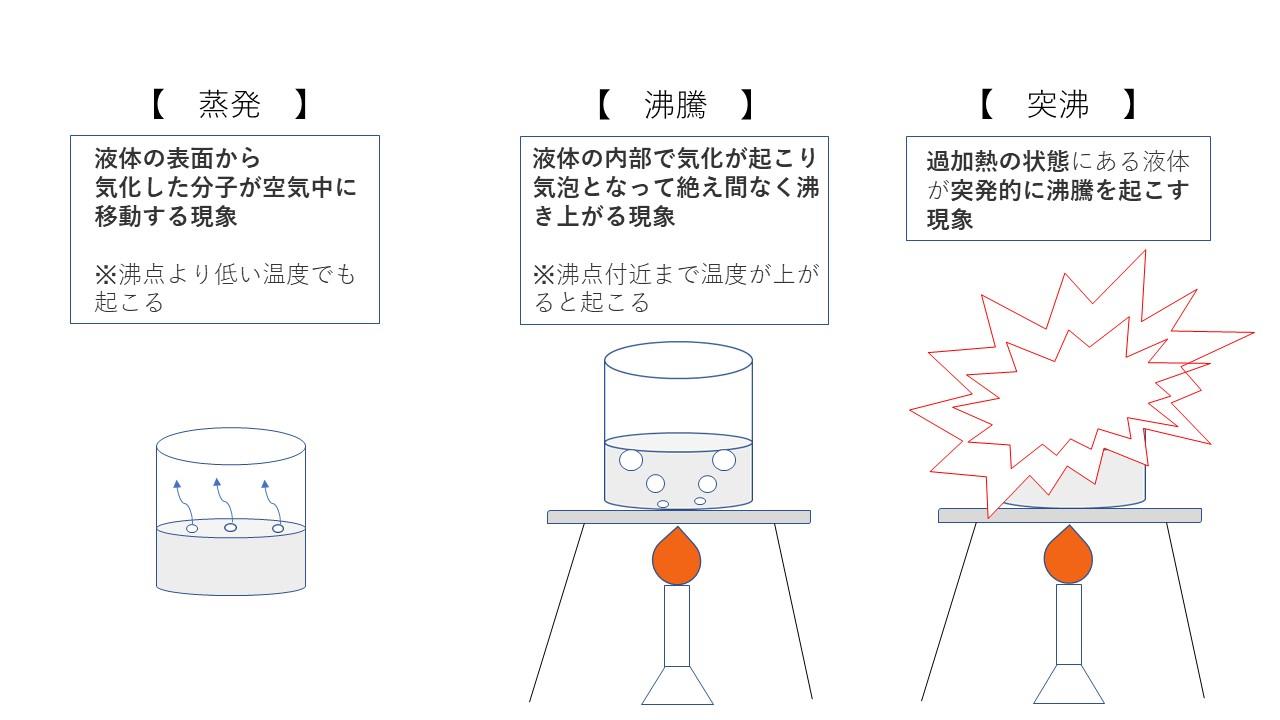 1-3.突沸という現象