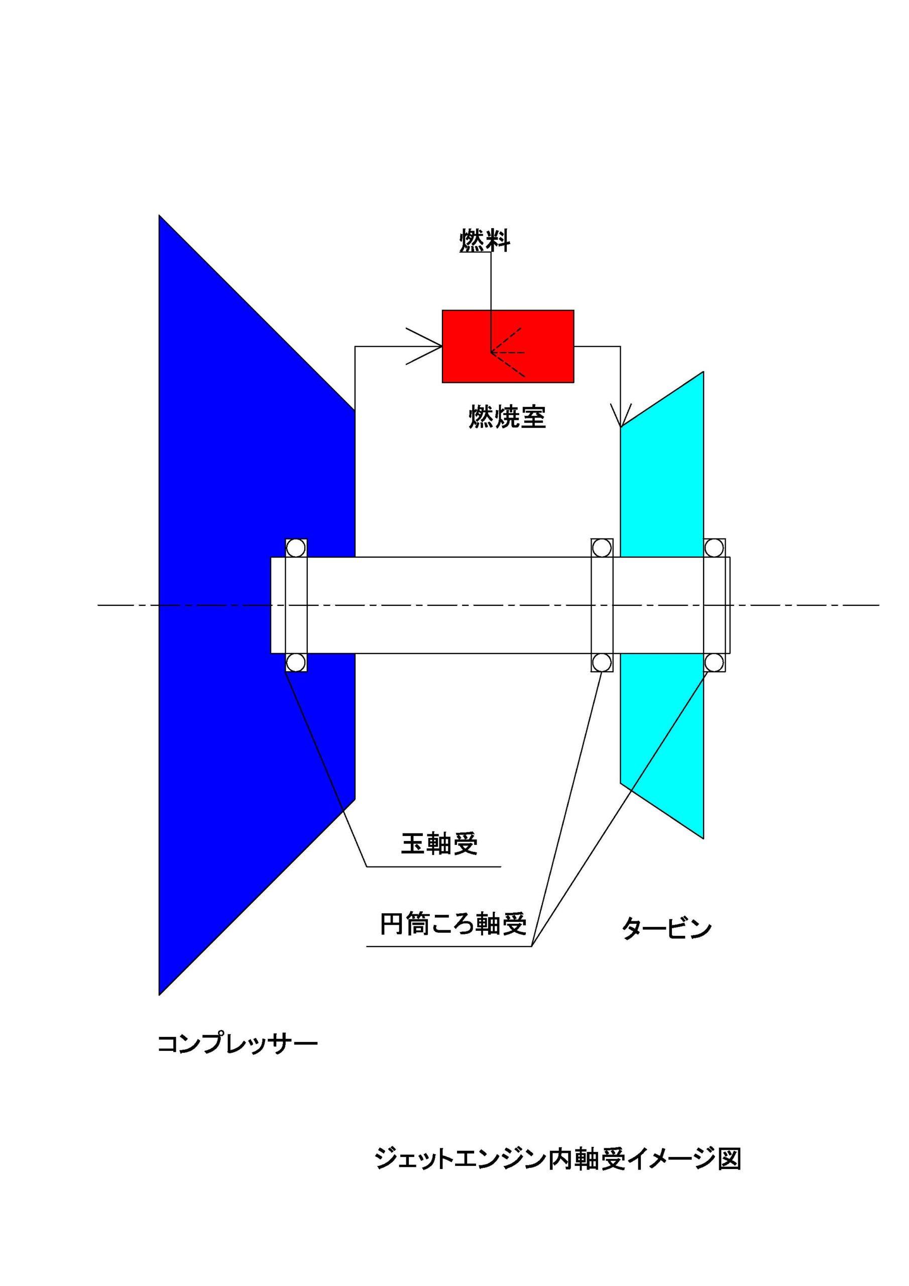 ジェットエンジンにおける軸受の適用例