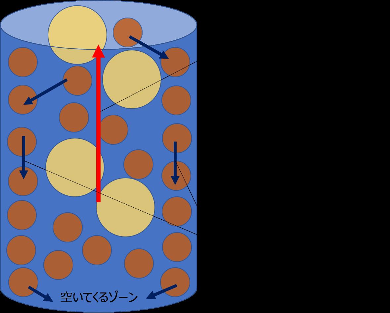 3.ナッツによる対流現象