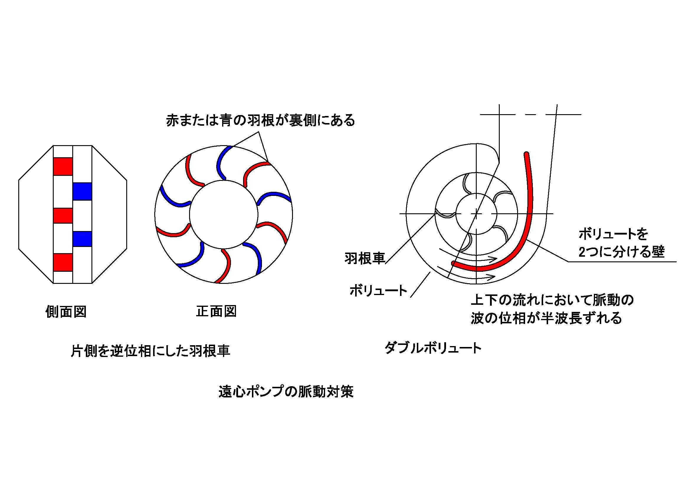 その2.遠心ポンプの脈動対策