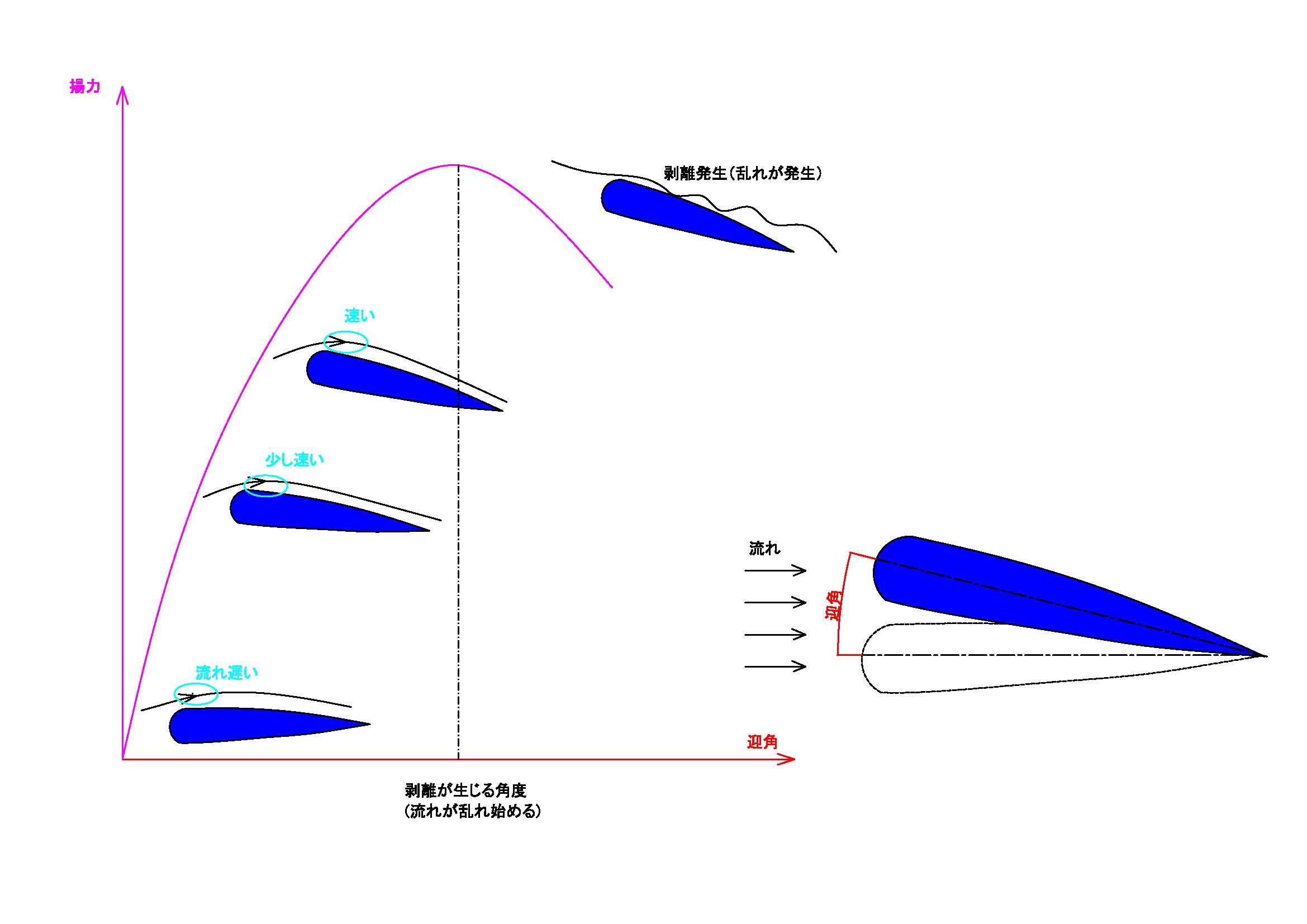 揚力の原理