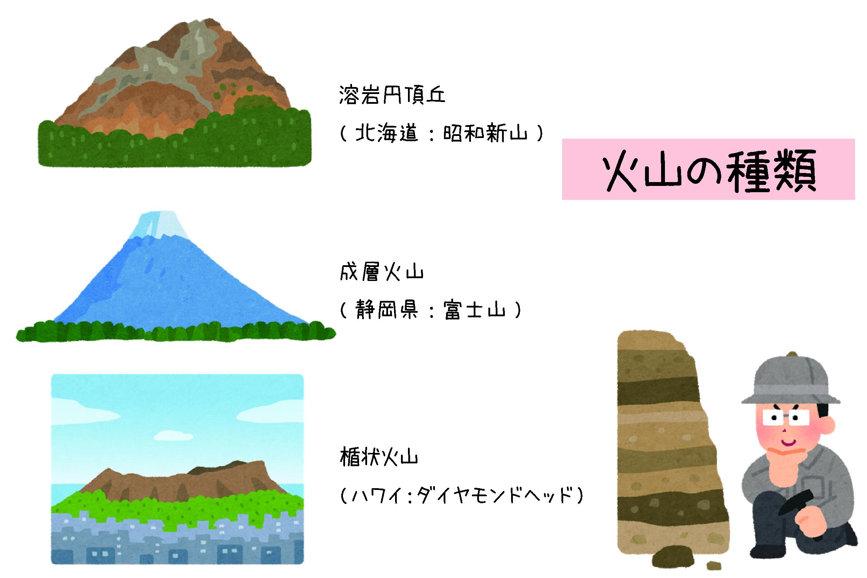 火山の種類