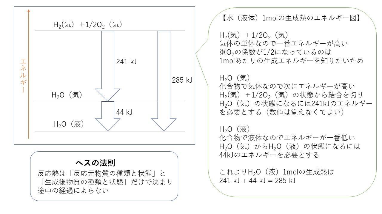 2-2.エネルギー図の書き方