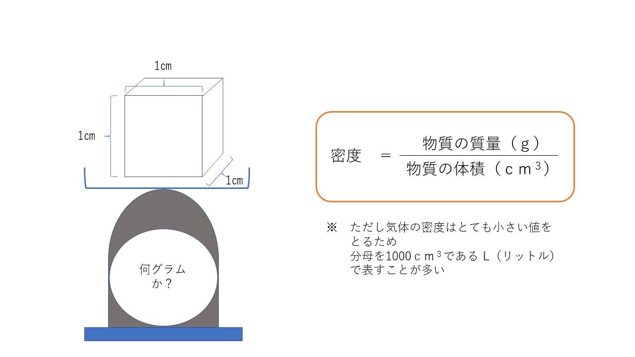 1-2.密度を導く計算式