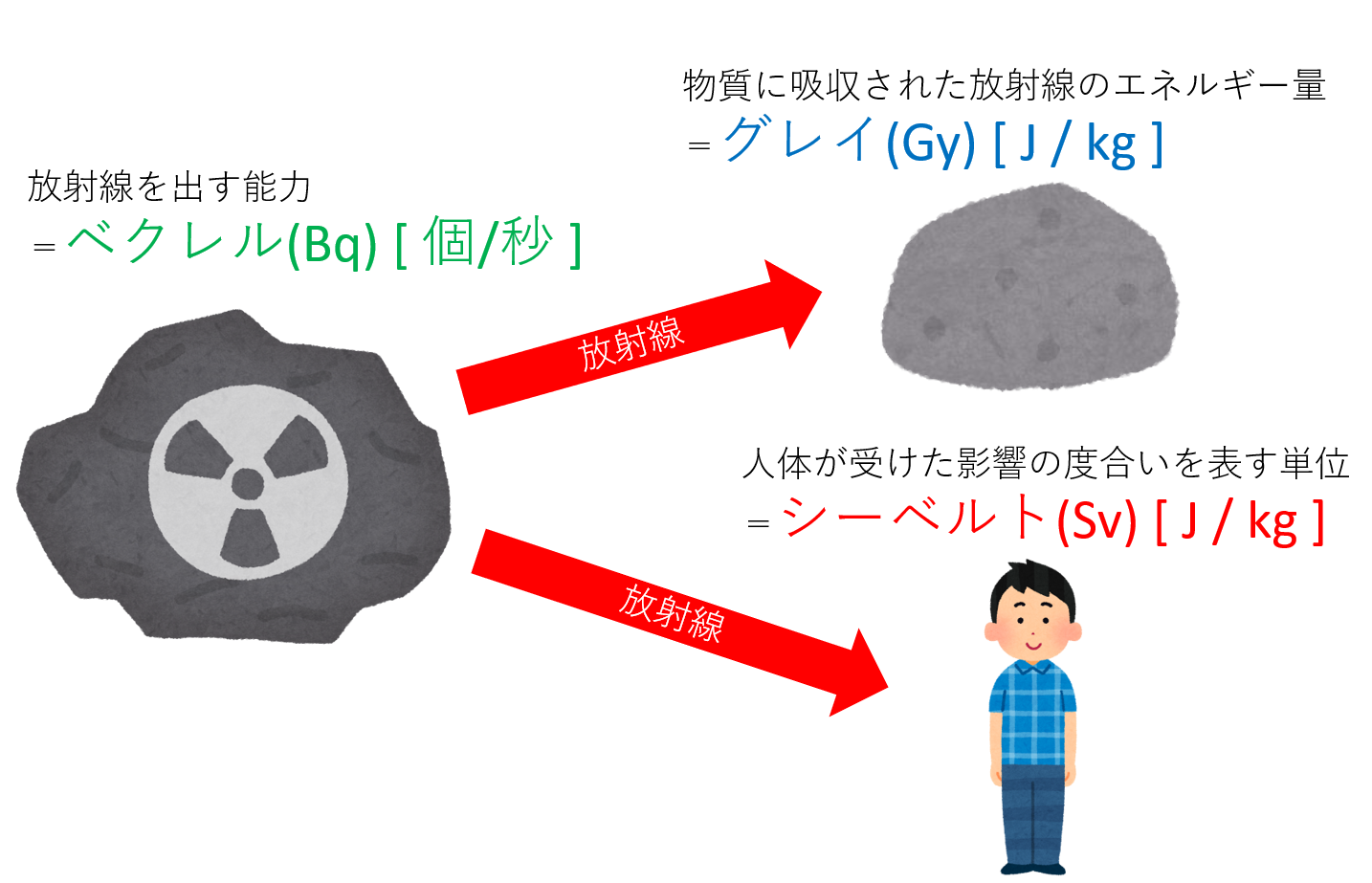 1-2. 放射線と放射能の単位