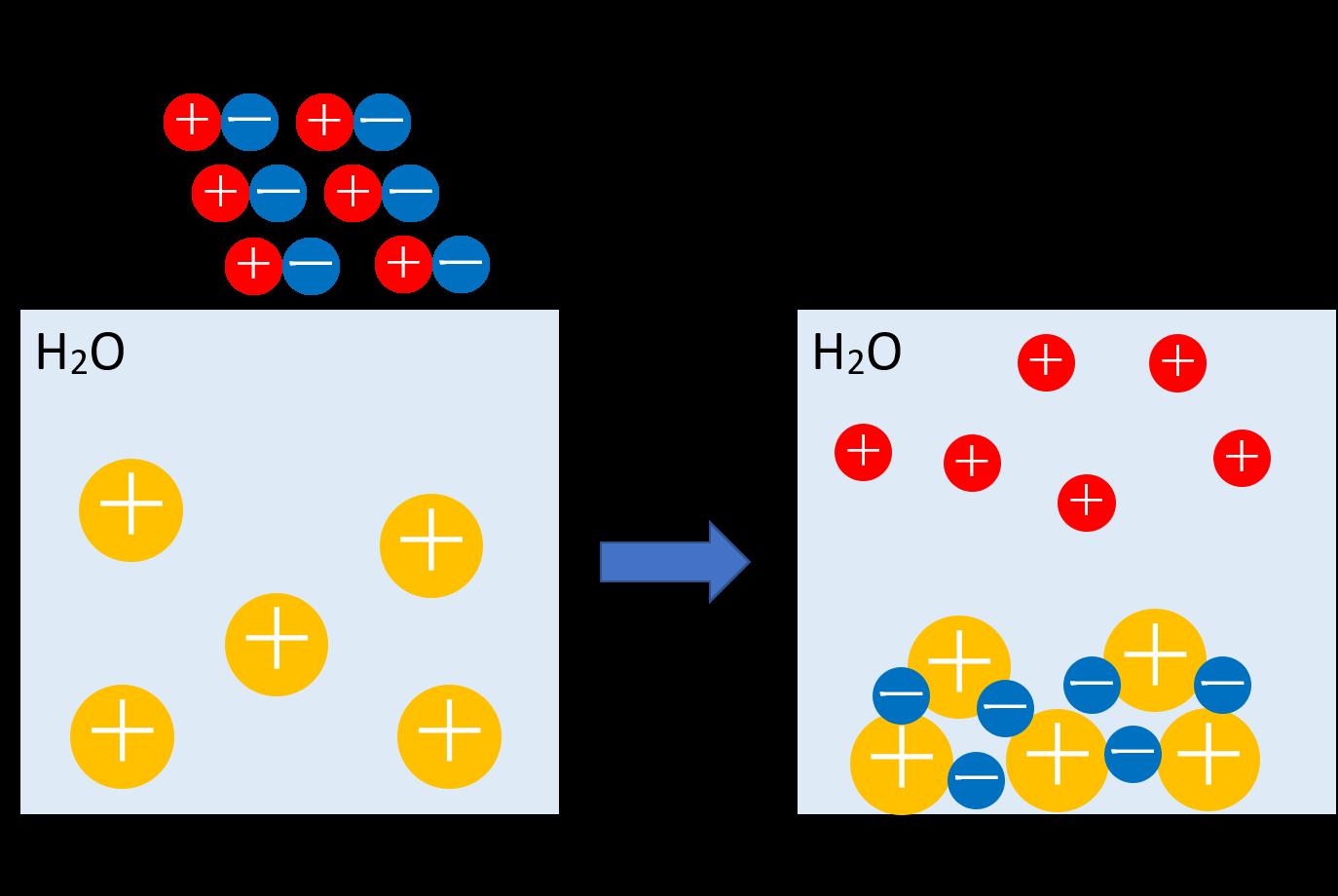 2-1. 疎水コロイドの凝集沈殿=「凝析」
