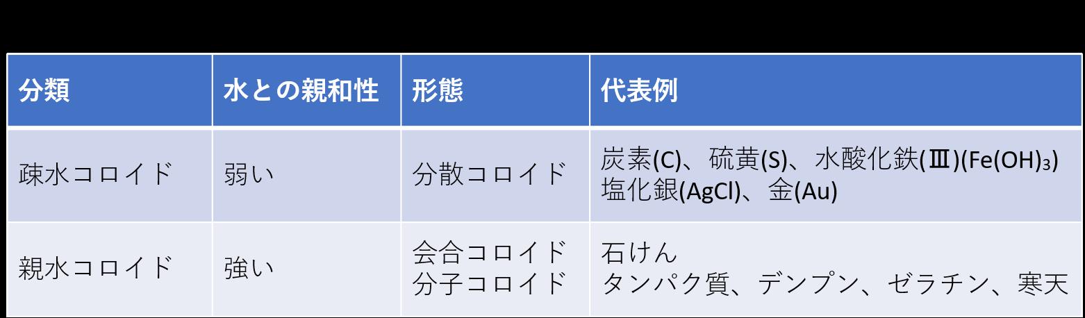1-3. 疎水コロイドと親水コロイド
