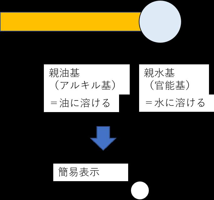 2-1. 乳化作用のメカニズム